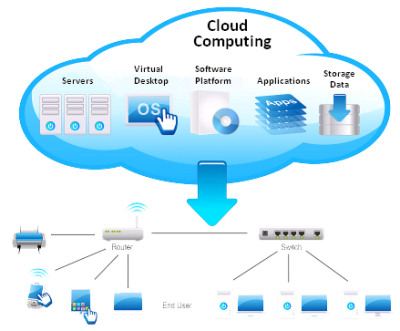 Cloud Computing PNG Transparent Image