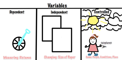 Science Independent Variable