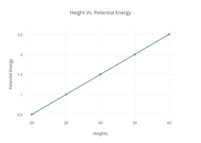 Height Vs. Potential Energy | scatter chart made by 20sschwarzbach ...