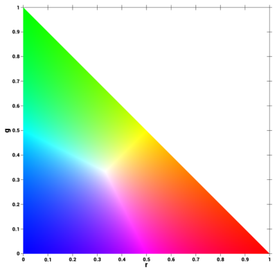 File:Rg normalized color coordinates.png - Wikipedia
