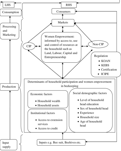 The concept framework shows various interlinks and actors of honey ...