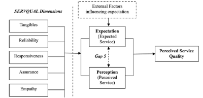 File:Measuring service quality using SERVQUAL model (Kumar et al ...