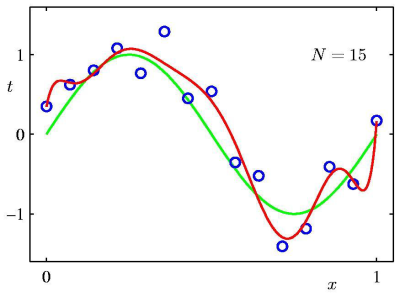homework:curve-fitting-d9s15.png [Applied Mathematics for Computer ...