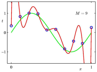homework:curve-fitting-d9.png [Applied Mathematics for Computer ...