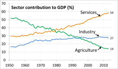 File:1951 to 2013 Trend Chart of Sector Share of Total GDP for ...