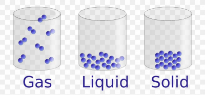 State Of Matter Liquid Gas Solid, PNG, 1468x684px, State Of Matter ...