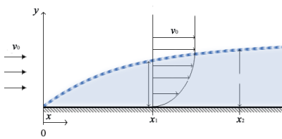 File:Boundary Layer en.png - Wikimedia Commons