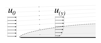 Datei:Laminar boundary layer scheme.svg – Wikipedia
