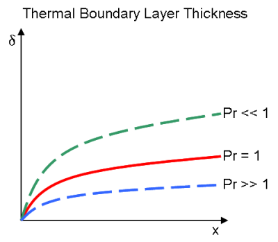 File:Thermal Boundary Layer Thickness.png - Wikimedia Commons