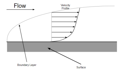 what-is-a-boundary-layer.png