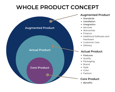 Whole Product Concept – A Quick Guide for the Expert PM | 280 Group