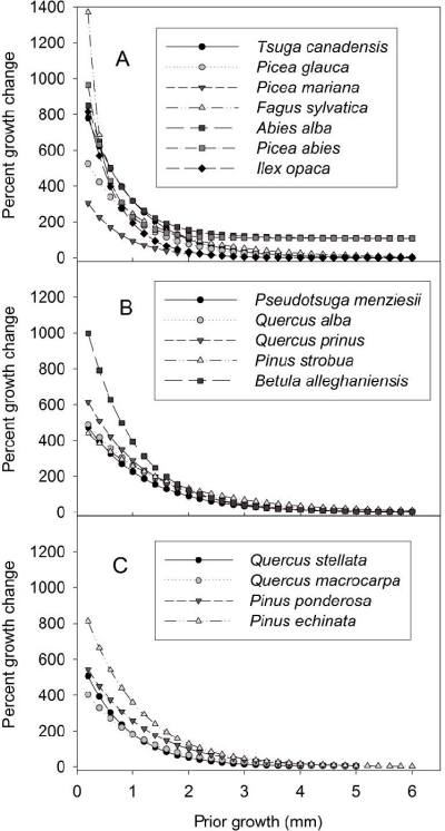 Boundary lines for (A) shade-tolerant species, (B) species of ...