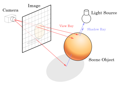 File:Ray trace diagram.png - Wikimedia Commons