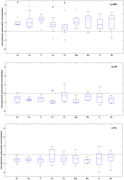 Box-plot diagrams showing autoscaled concentrations of 9 trace ...