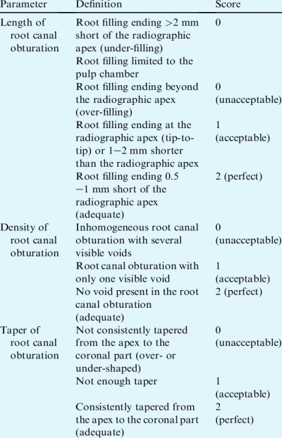 Parameters used to evaluate root canal obturation. | Download Table