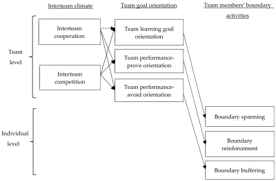 IJERPH | Free Full-Text | Interteam Cooperation and Competition ...
