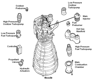 File:SSME major components.PNG - Wikimedia Commons