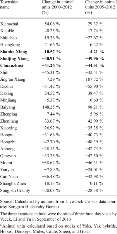Percentage change in animal units a for the Townships of Songpan ...