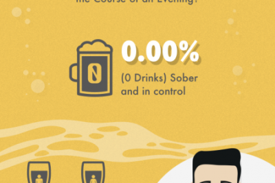 blood alcohol content Infographics | Visual.ly