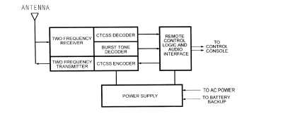 File:Base station 2 channel block diagram.png - Wikipedia
