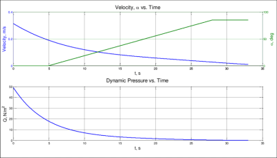 The velocity, angle of attack, and dynamic pressure profile with ...