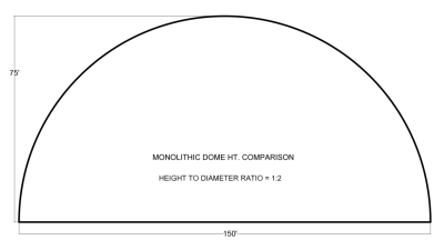 The Dangers of Low-Profile Monolithic Domes | Monolithic Dome ...