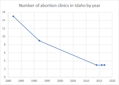 File:Number of abortion clinics in Idaho by year.png - Wikipedia