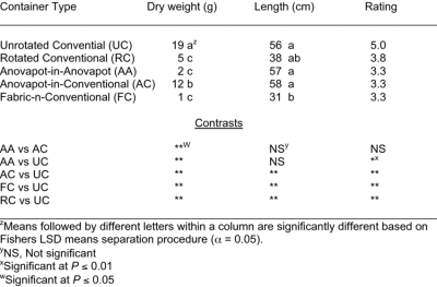 Dry weight, length, and severity rating of escaped roots of Salix ...