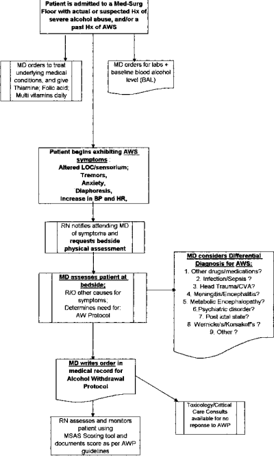 Figure 1 from Development of an alcohol withdrawal protocol: CNS ...