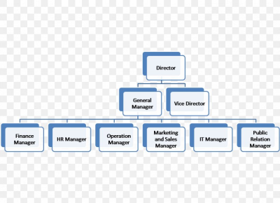 Communication Diagram Organizational Chart Communication Channel ...