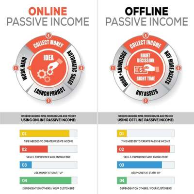 online passive income vs offline passive income 6815358